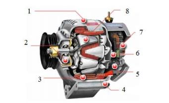cấu tạo máy phát điện xoay chiều 3 pha