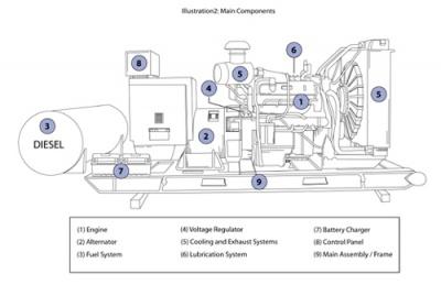 Cấu tạo của máy phát điện và Cách bảo quản máy phát điện khi dùng ( Phần 1)