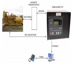 Bộ điều khiển máy phát điện công nghiệp và các tùy chọn